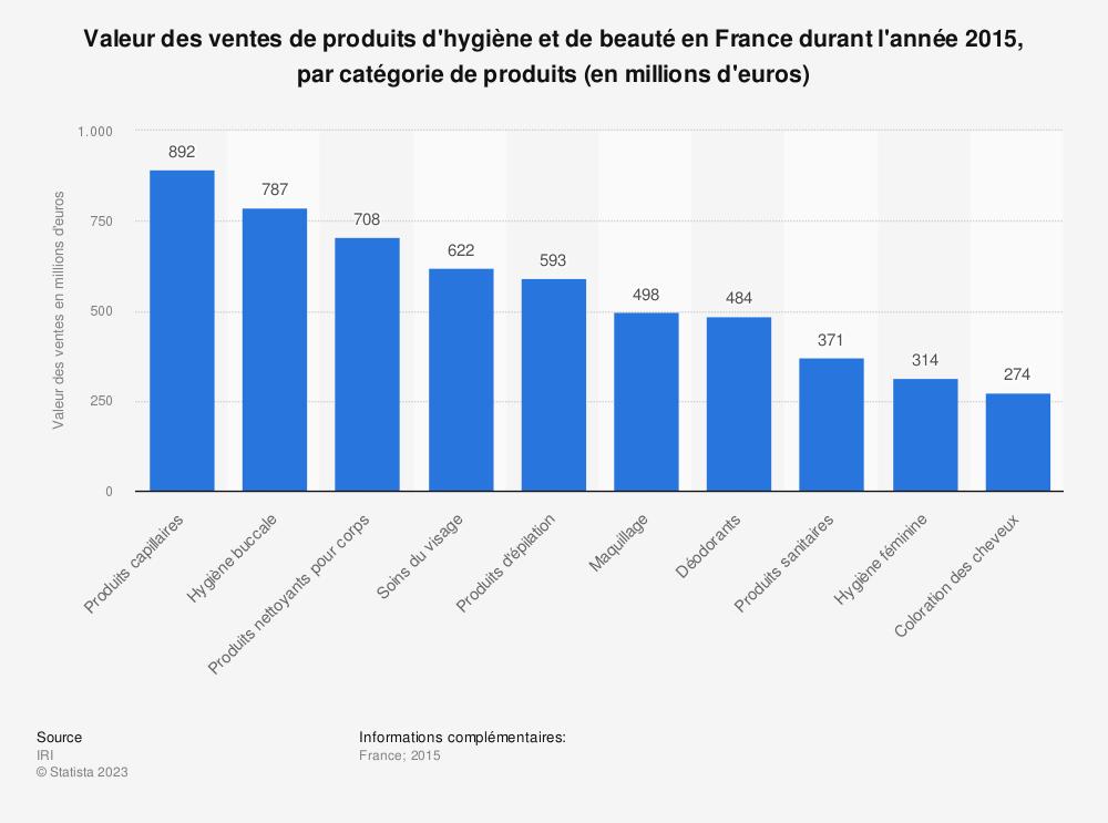 Statistique: Valeur des ventes de produits d'hygiène et de beauté en France durant l'année 2015, par catégorie de produits (en millions d'euros) | Statista