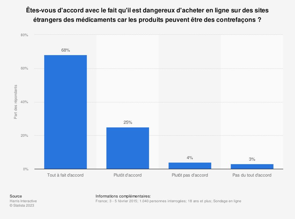 Statistique: Êtes-vous d'accord avec le fait qu'il est dangereux d'acheter en ligne sur des sites étrangers des médicaments car les produits peuvent être des contrefaçons ? | Statista