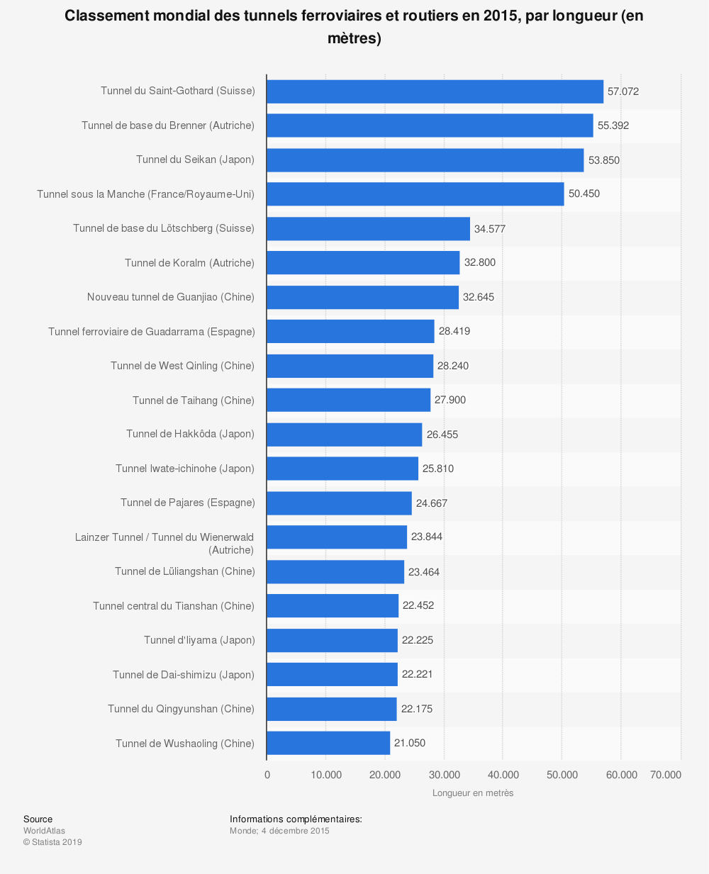Statistique: Classement mondial des tunnels ferroviaires et routiers en 2015, par longueur (en mètres) | Statista