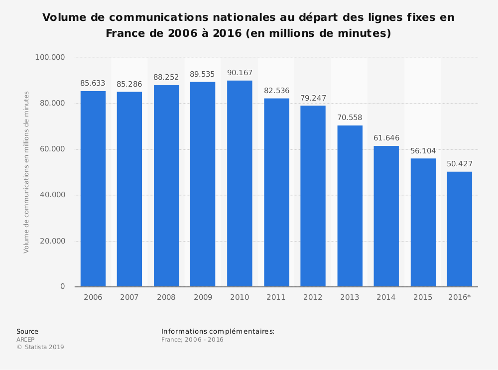 Statistique: Volume de communications nationales au départ des lignes fixes en France de 2006 à 2016 (en millions de minutes) | Statista