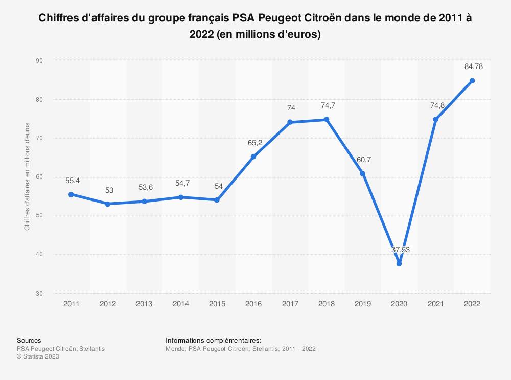 Statistique: Chiffres d'affaires total de PSA Peugeot Citroën dans le monde entre 2011 et 2017 (en millions d'euros) | Statista