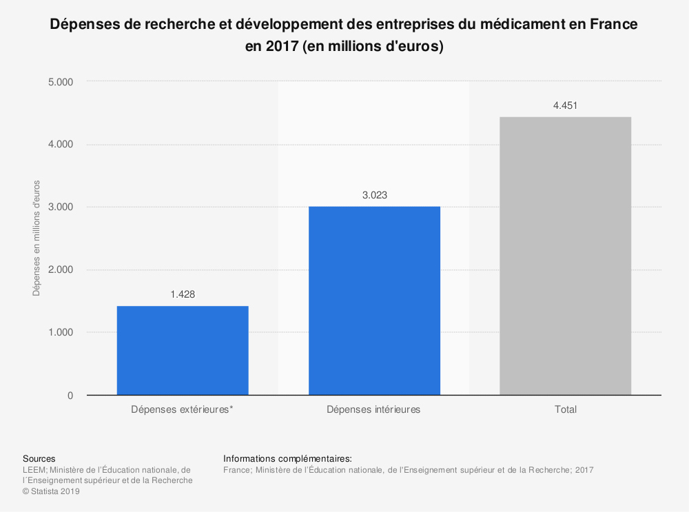 Statistique: Dépenses de recherche et développement des entreprises du médicament en France en 2015 (en millions d'euros) | Statista