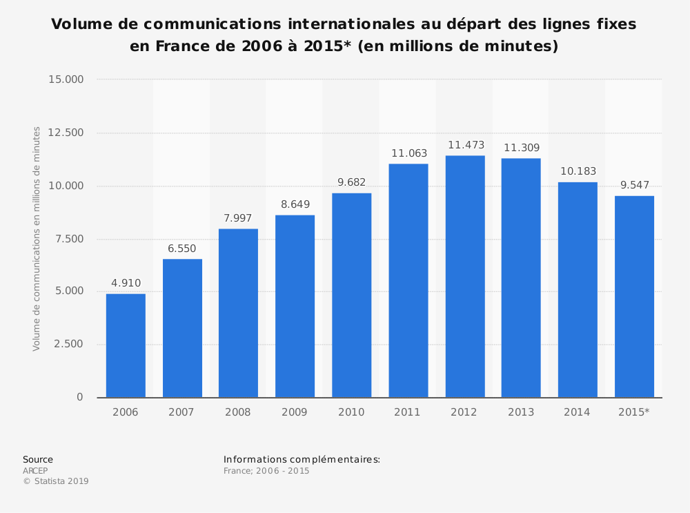 Statistique: Volume de communications internationales au départ des lignes fixes en France de 2006 à 2015* (en millions de minutes) | Statista