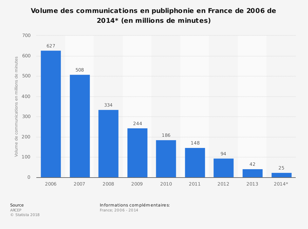 Statistique: Volume des communications en publiphonie en France de 2006 de 2014* (en millions de minutes) | Statista