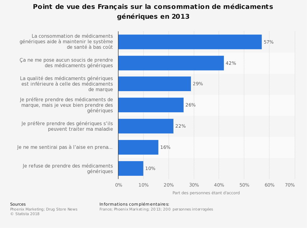 Statistique: Point de vue des Français sur la consommation de médicaments génériques en 2013 | Statista