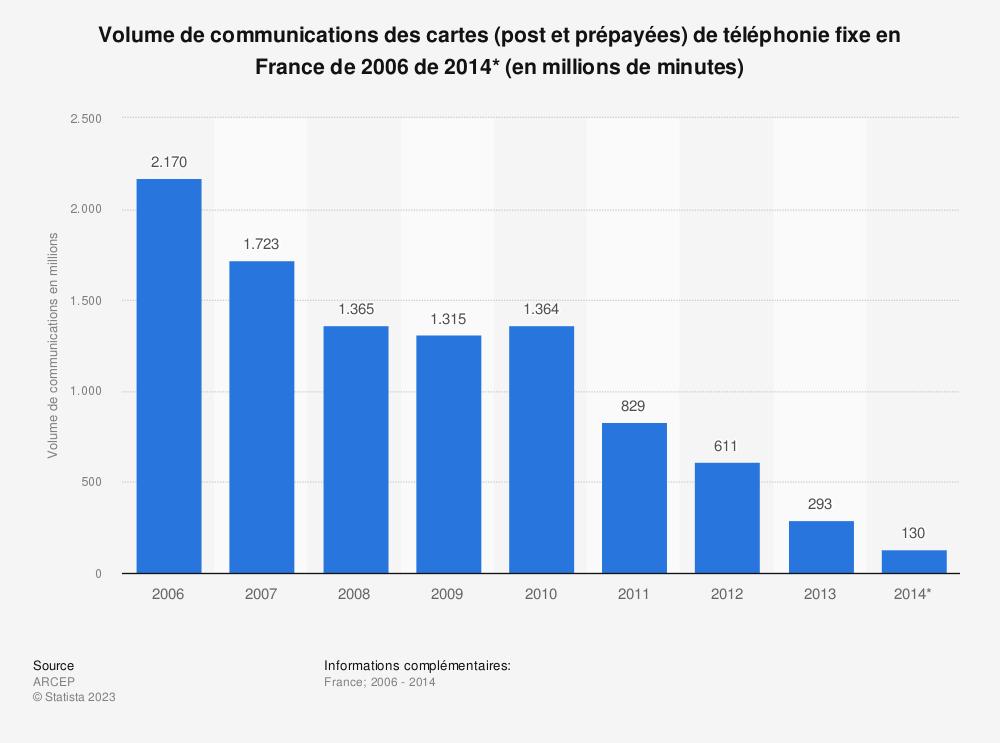Statistique: Volume de communications des cartes (post et prépayées) de téléphonie fixe en France de 2006 de 2014* (en millions de minutes) | Statista