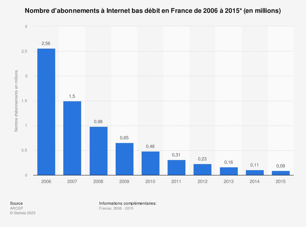 Statistique: Nombre d'abonnements à Internet bas débit en France de 2006 à 2015* (en millions) | Statista