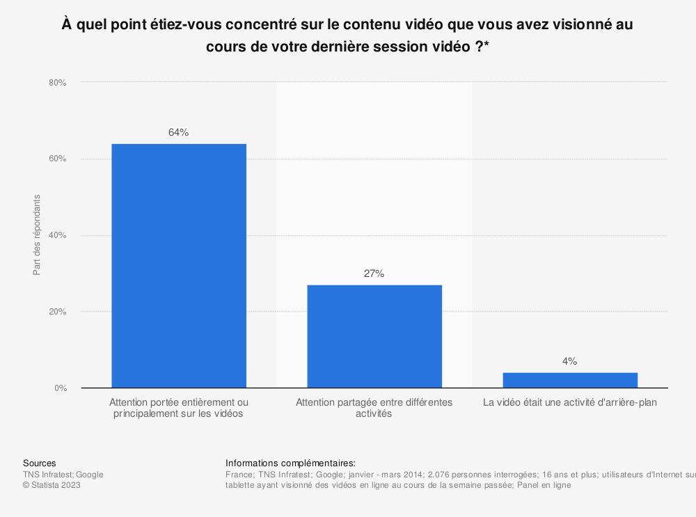 Statistique: À quel point étiez-vous concentré sur le contenu vidéo que vous avez visionné au cours de votre dernière session vidéo ?* | Statista