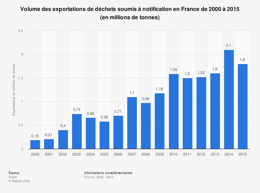 Statistique: Volume des exportations de déchets soumis à notification en France de 2000 à 2015 (en millions de tonnes) | Statista