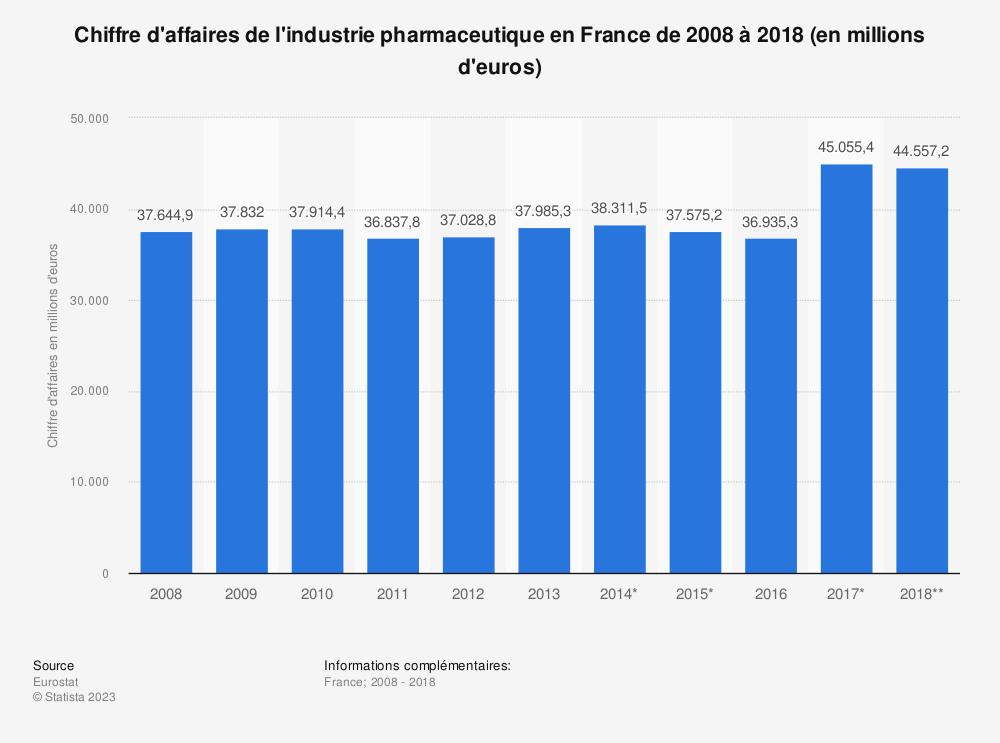 Statistique: Chiffre d'affaires de l'industrie pharmaceutique en France de 2008 à 2018 (en millions d'euros) | Statista