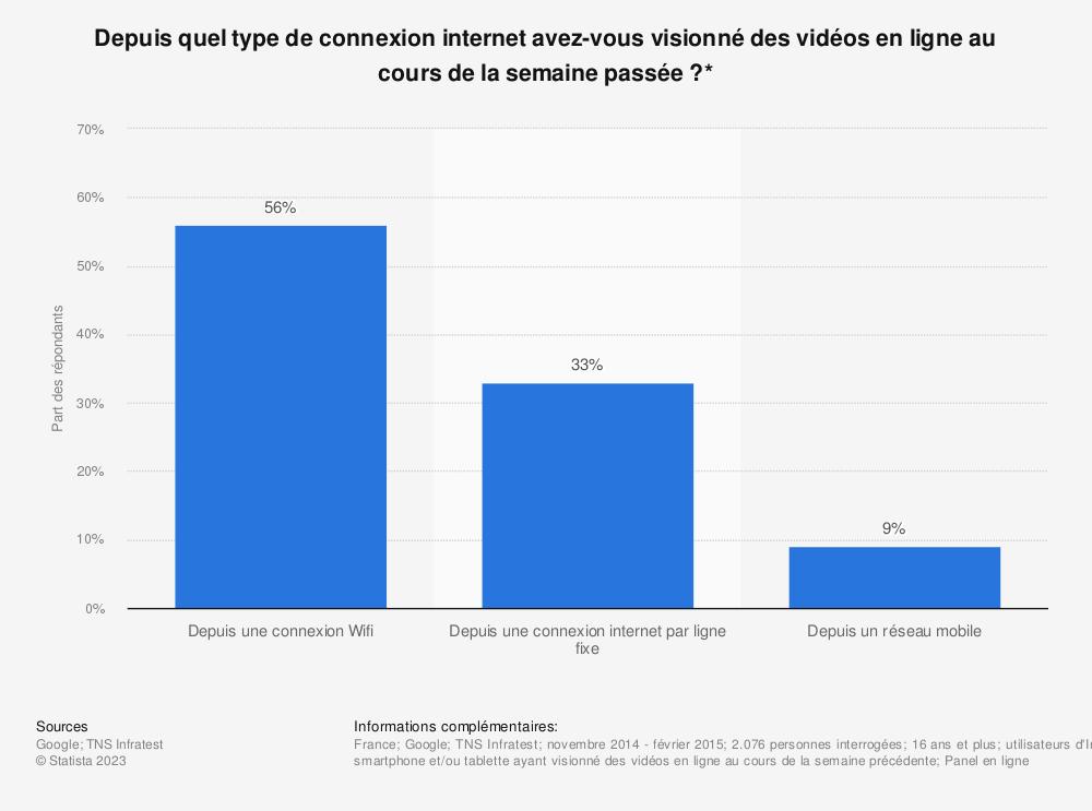 Statistique: Depuis quel type de connexion internet avez-vous visionné des vidéos en ligne au cours de la semaine passée ?* | Statista