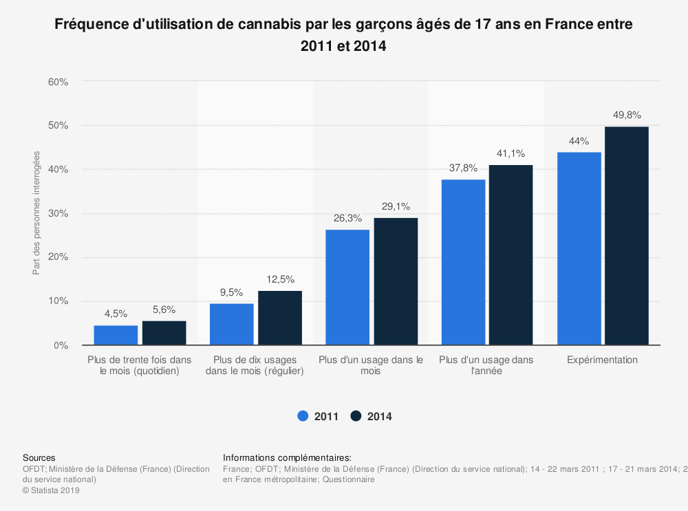 Statistique: Fréquence d'utilisation de cannabis par les garçons âgés de 17 ans en France entre 2011 et 2014 | Statista