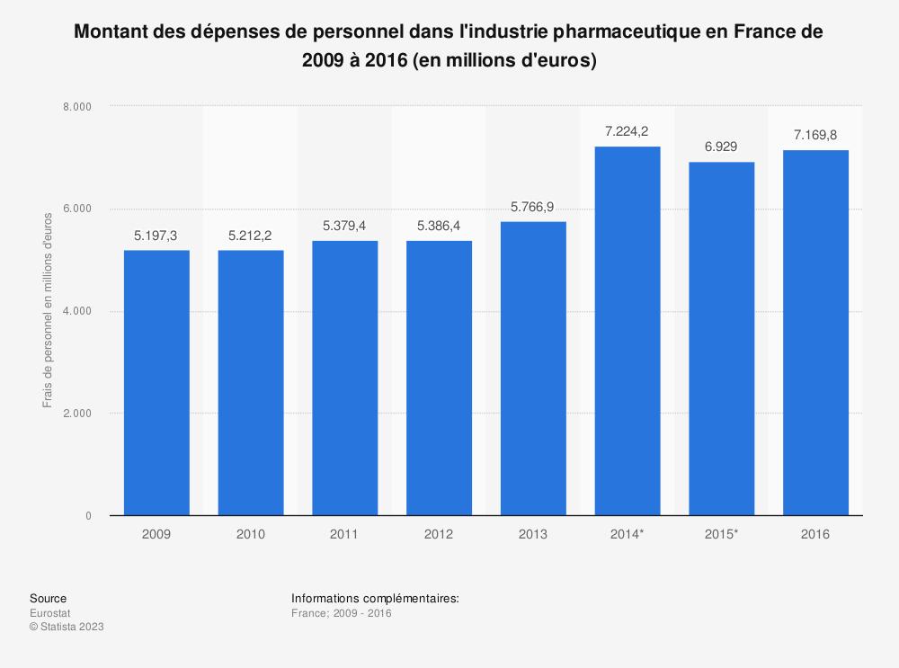 Statistique: Montant des dépenses de personnel dans l'industrie pharmaceutique en France de 2009 à 2016 (en millions d'euros) | Statista