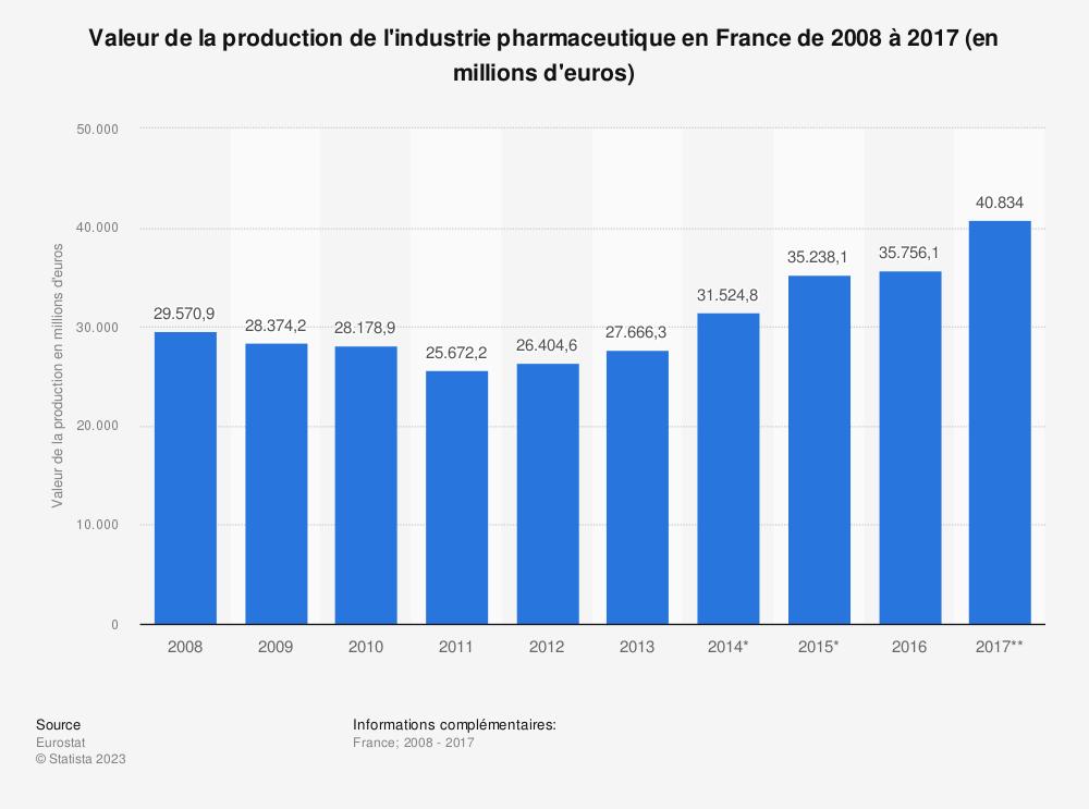 Statistique: Valeur de la production de l'industrie pharmaceutique en France de 2008 à 2017 (en millions d'euros) | Statista