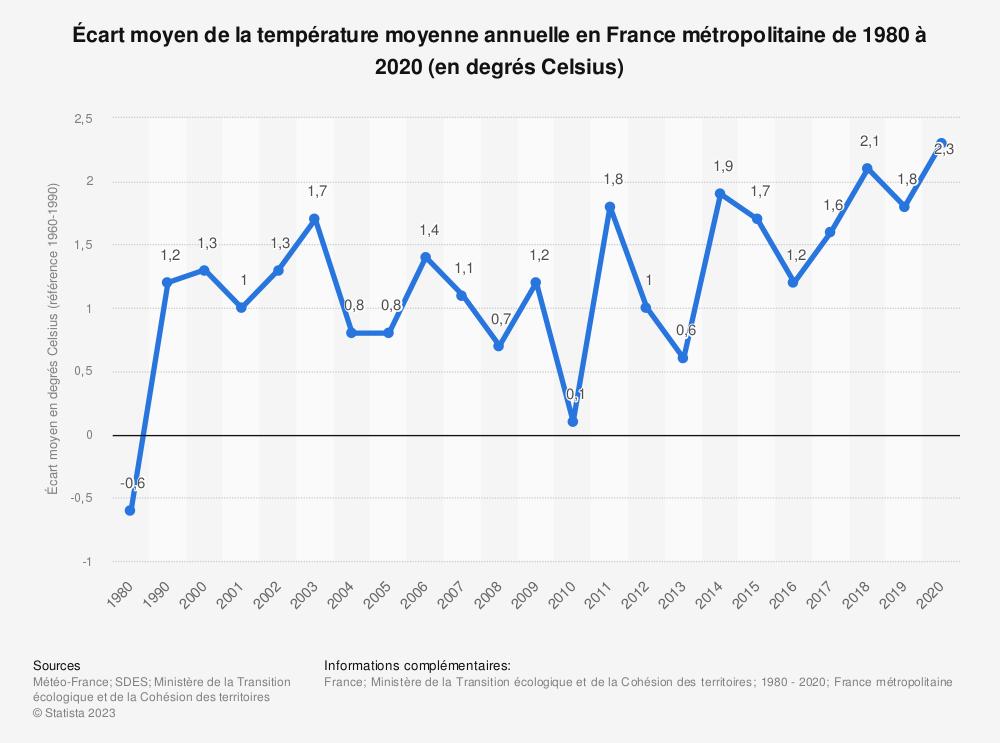 Statistique: Écart moyen décennal de la température moyenne annuelle en France métropolitaine de 2000 à 2014 (en degré Celsius) | Statista