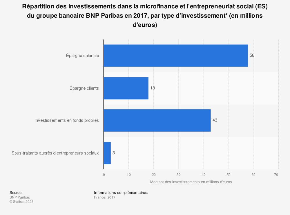 Statistique: Répartition des investissements dans la microfinance et l'entrepreneuriat social (ES) du groupe bancaire BNP Paribas en 2017, par type d'investissement* (en millions d'euros) | Statista