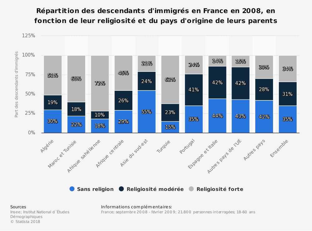 Statistique: Répartition des descendants d'immigrés en France en 2008, en fonction de leur religiosité et du pays d'origine de leurs parents | Statista