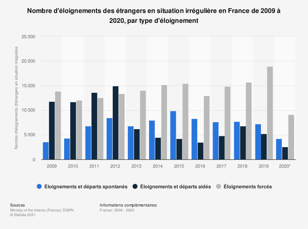 Statistique: Nombre d'éloignements des étrangers en situation irrégulière en France de 2009 à 2018, par type d'éloignement* | Statista