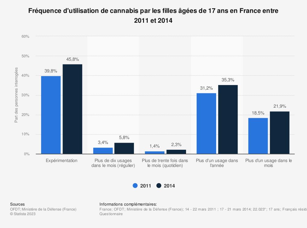 Statistique: Fréquence d'utilisation de cannabis par les filles âgées de 17 ans en France entre 2011 et 2014 | Statista