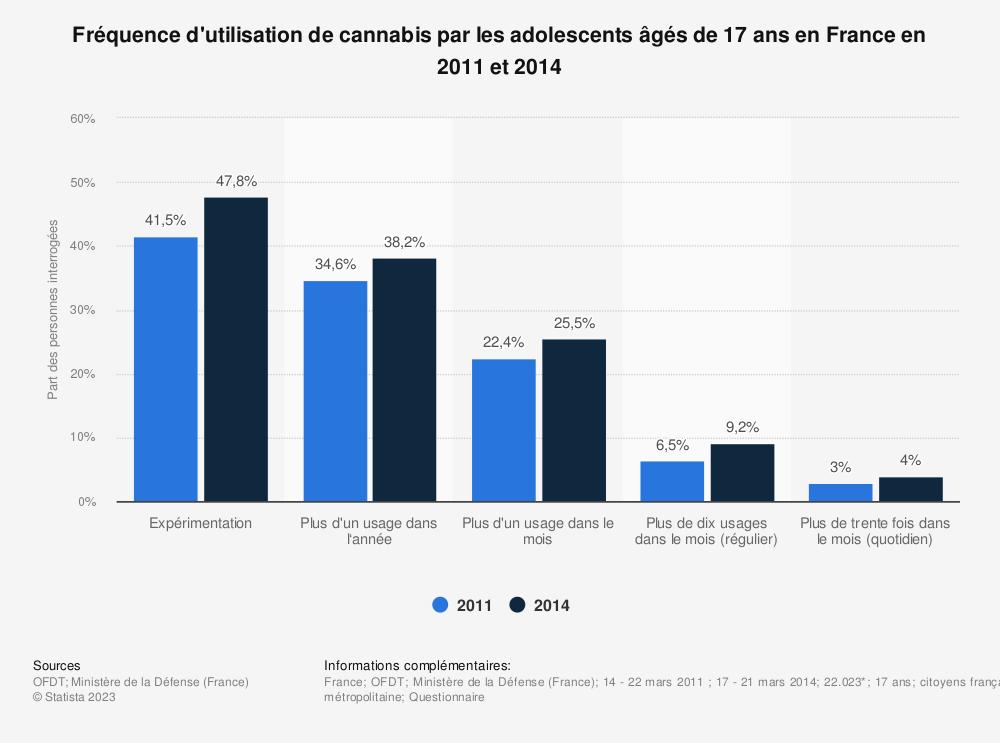 Statistique: Fréquence d'utilisation de cannabis par les adolescents âgés de 17 ans en France en 2011 et 2014 | Statista