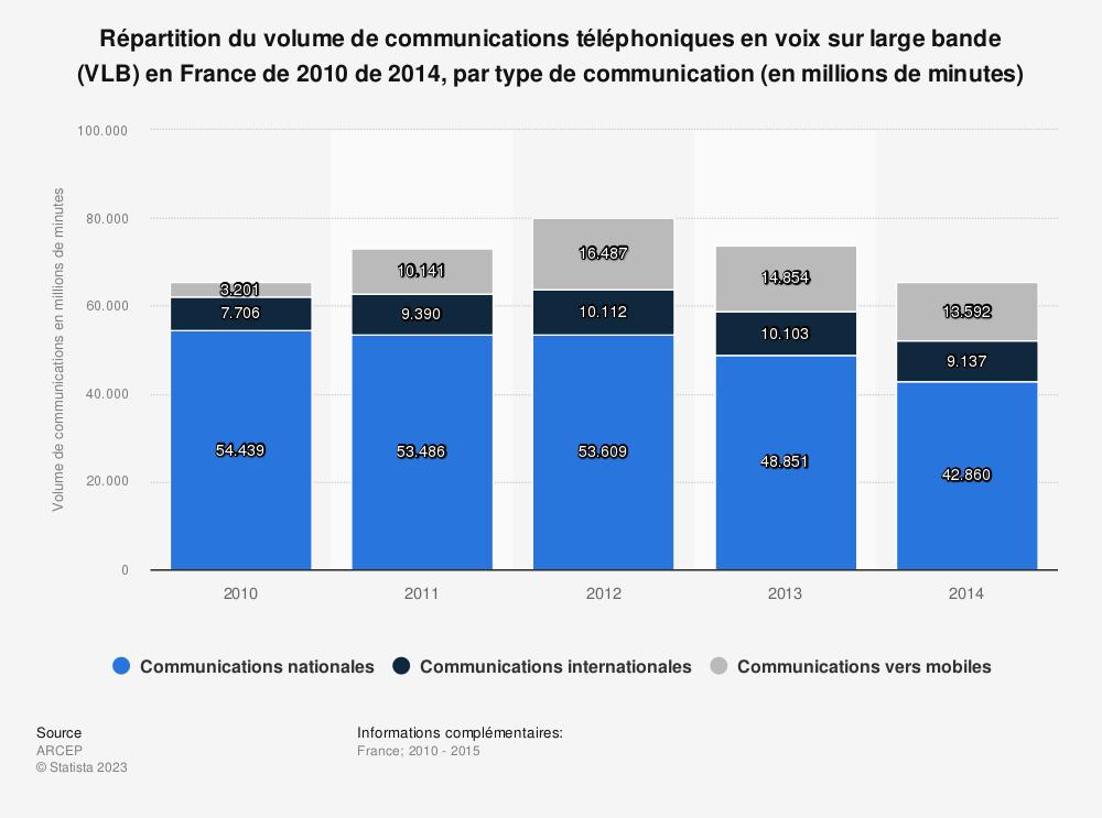 Statistique: Répartition du volume de communications téléphoniques en voix sur large bande (VLB) en France de 2010 de 2014, par type de communication (en millions de minutes) | Statista
