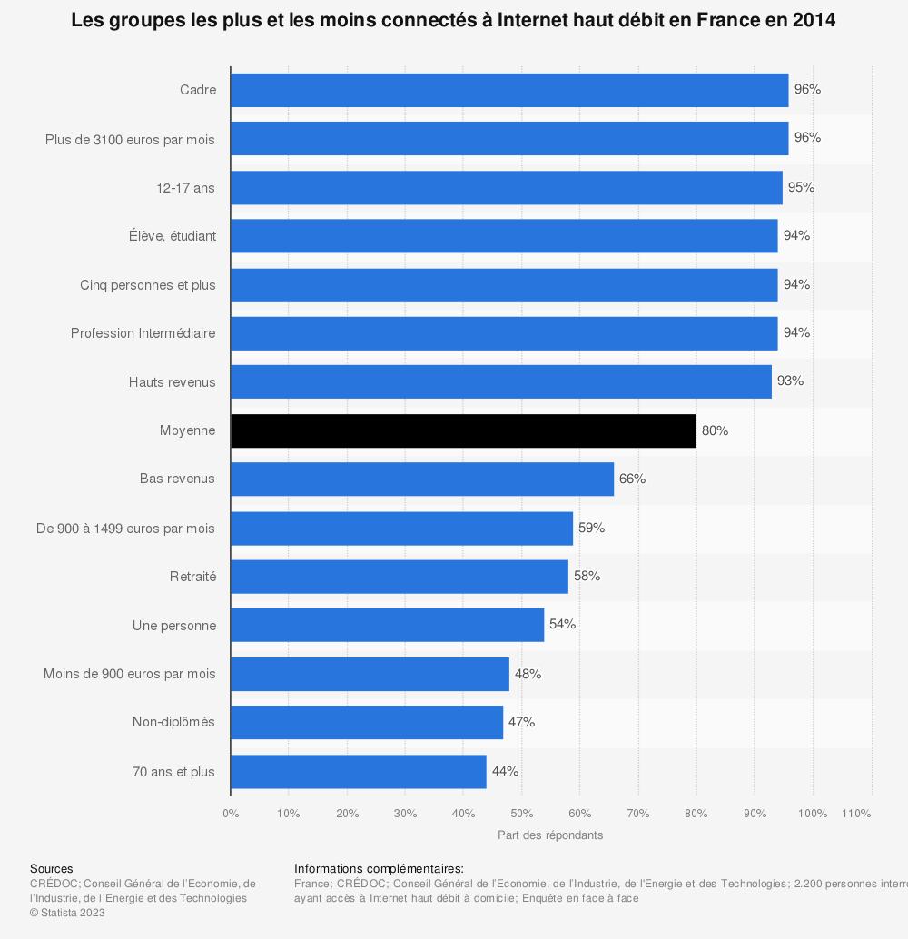 Statistique: Les groupes les plus et les moins connectés à Internet haut débit en France en 2014 | Statista