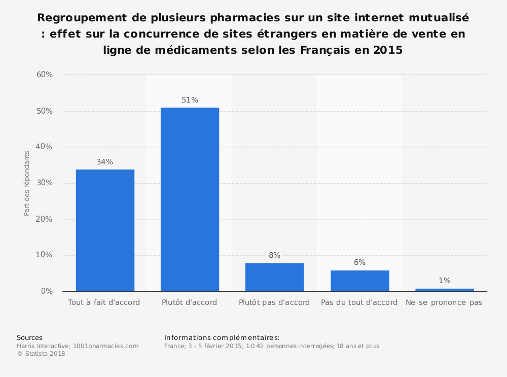 Statistique: Regroupement de plusieurs pharmacies sur un site internet mutualisé : effet sur la concurrence de sites étrangers en matière de vente en ligne de médicaments selon les Français en 2015 | Statista