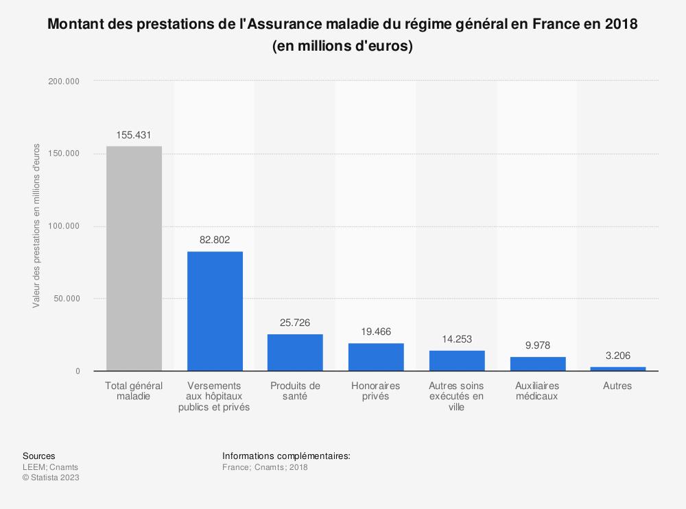 Statistique: Montant des prestations de l'Assurance maladie du régime général en France en 2018 (en millions d'euros) | Statista