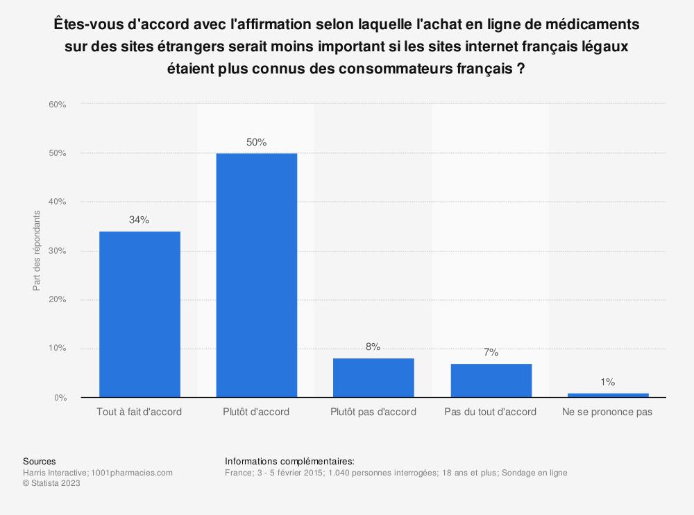 Statistique: Êtes-vous d'accord avec l'affirmation selon laquelle l'achat en ligne de médicaments sur des sites étrangers serait moins important si les sites internet français légaux étaient plus connus des consommateurs français ? | Statista