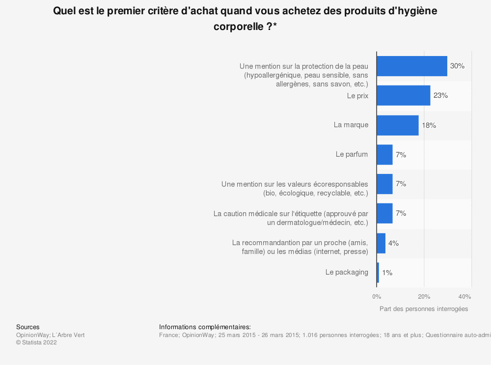 Statistique: Quel est le premier critère d'achat quand vous achetez des produits d'hygiène corporelle ?* | Statista