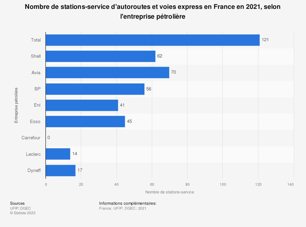 Statistique: Nombre de stations-service d'autoroutes et voies express en France en 2017, selon l'entreprise pétrolière | Statista