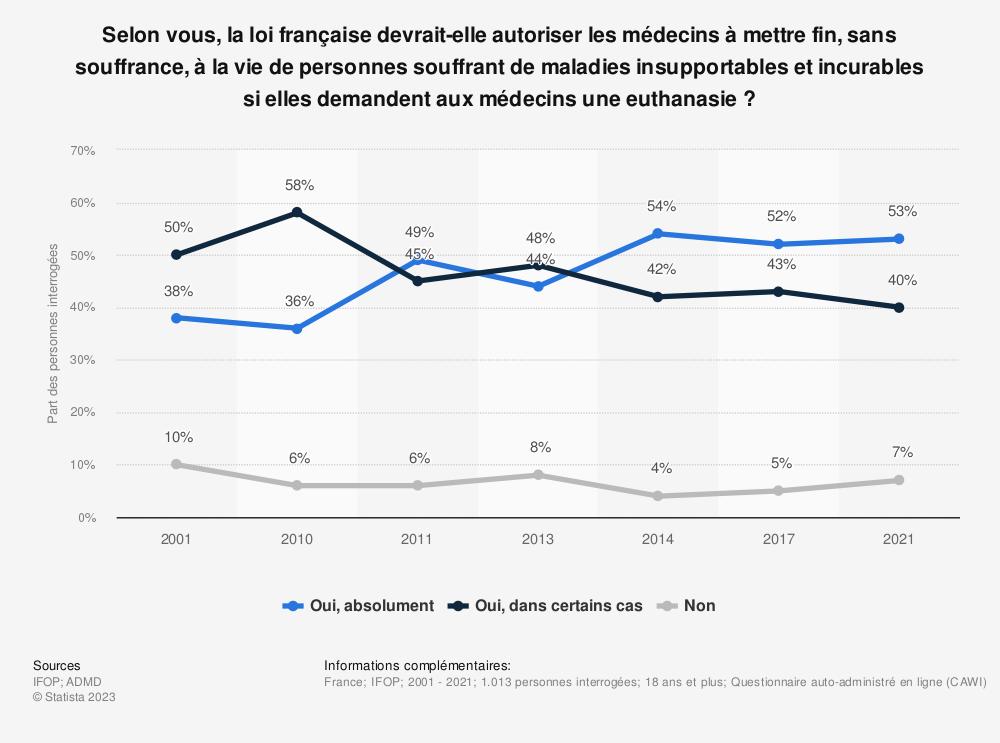 Statistique: La loi française devrait-elle autoriser les médecins à mettre fin, sans souffrance, à la vie des personnes atteintes de maladies insupportables et incurables si elles le demandent ?* | Statista