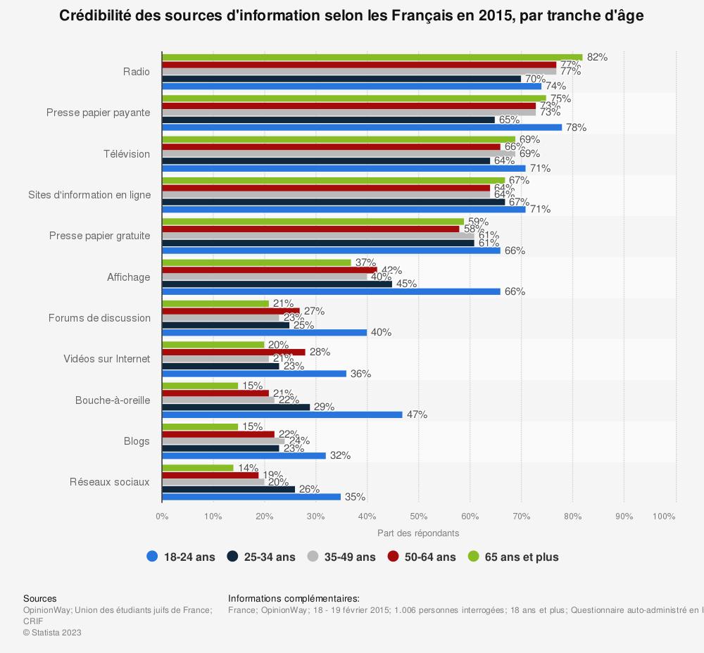 Statistique: Crédibilité des sources d'information selon les Français en 2015, par tranche d'âge | Statista