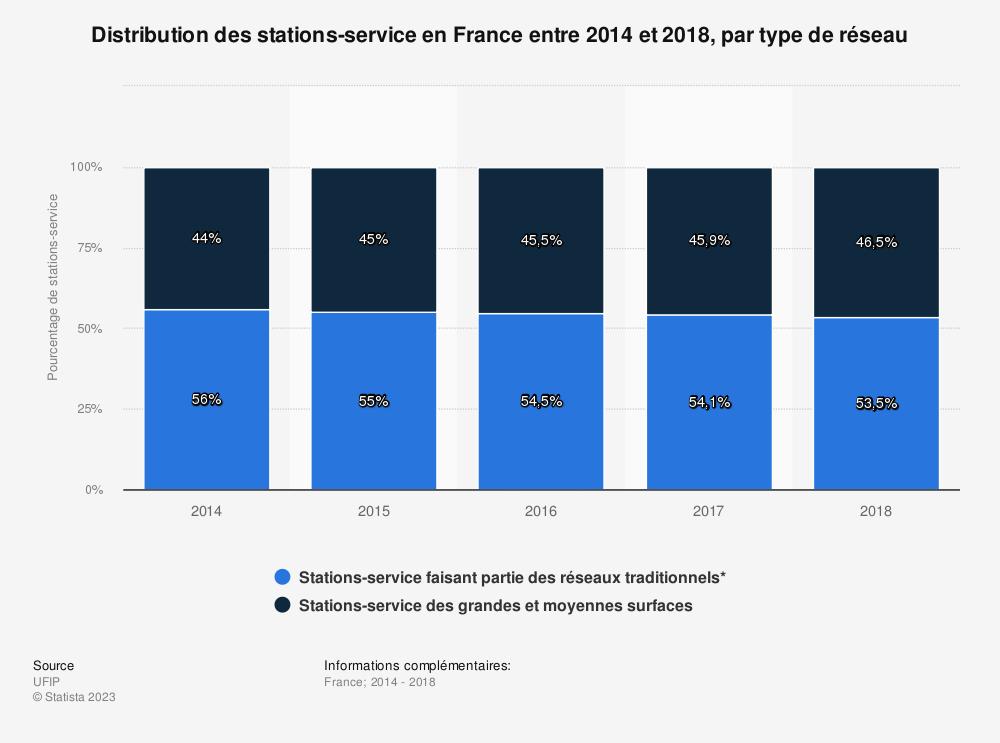 Statistique: Distribution des stations-service en France entre 2014 et 2018, par type de réseau | Statista
