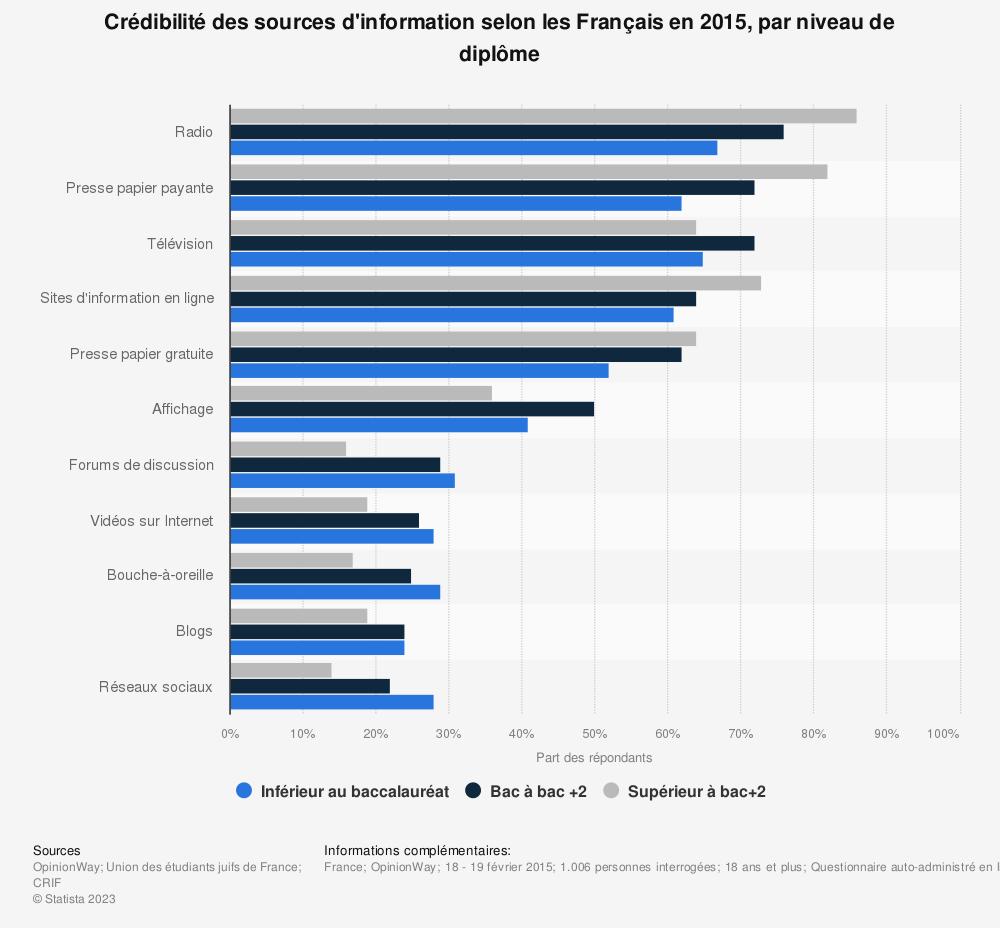 Statistique: Crédibilité des sources d'information selon les Français en 2015, par niveau de diplôme | Statista