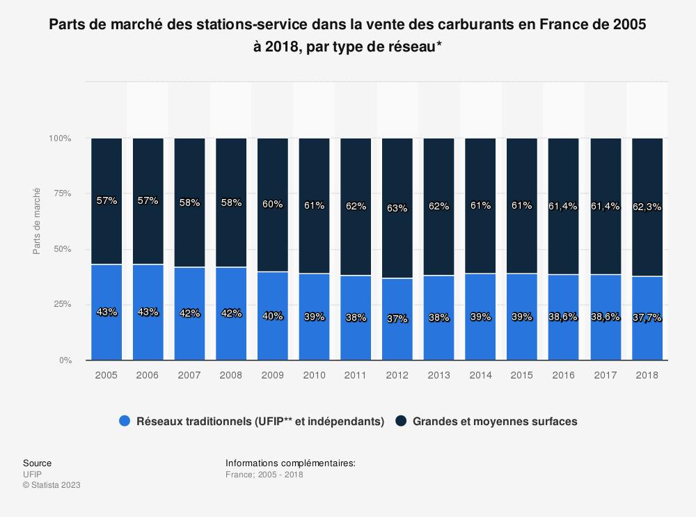 Statistique: Parts de marché des stations-service dans la vente des carburants en France de 2005 à 2018, par type de réseau* | Statista