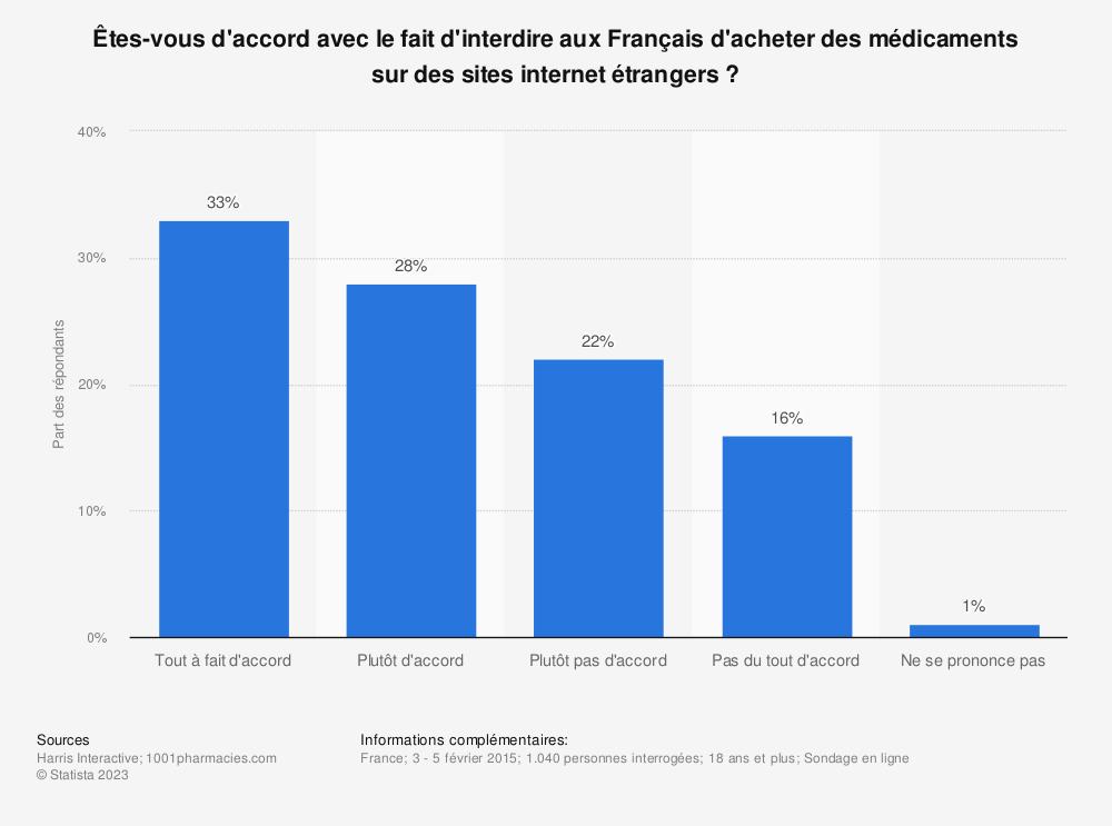 Statistique: Êtes-vous d'accord avec le fait d'interdire aux Français d'acheter des médicaments sur des sites internet étrangers? | Statista