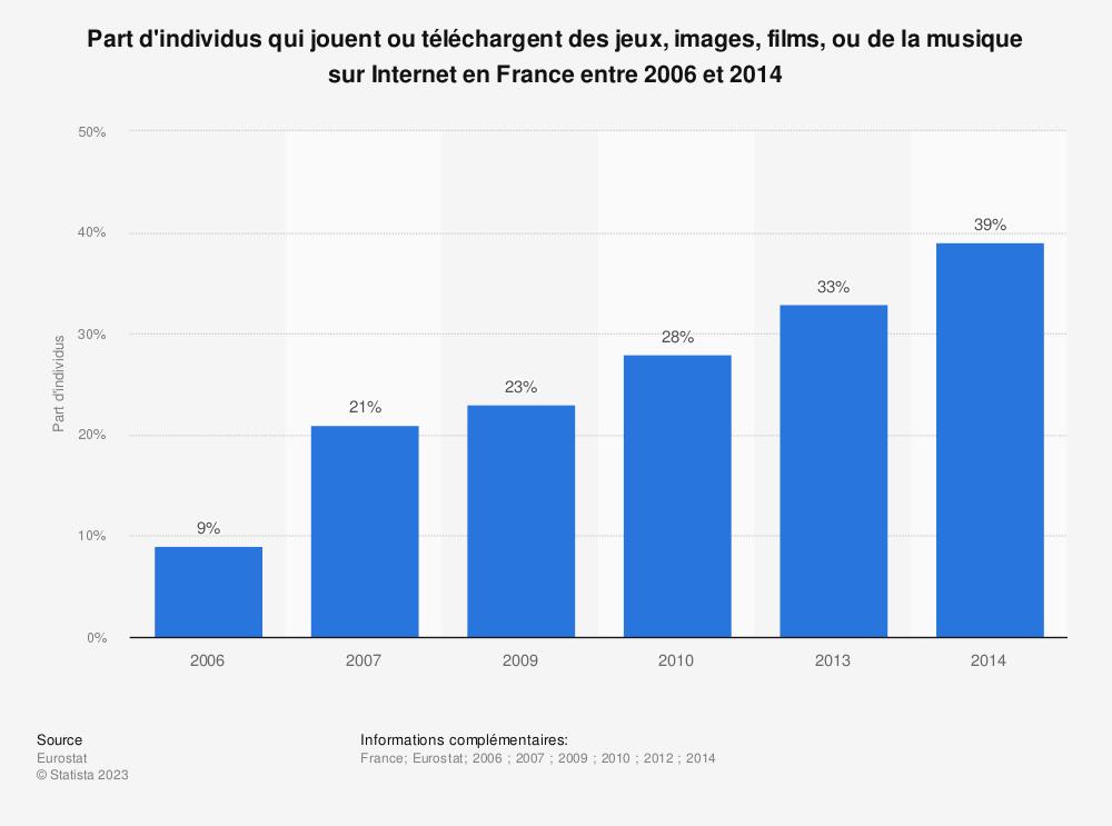 Statistique: Part d'individus qui jouent ou téléchargent des jeux, images, films, ou de la musique sur Internet en France entre 2006 et 2014 | Statista