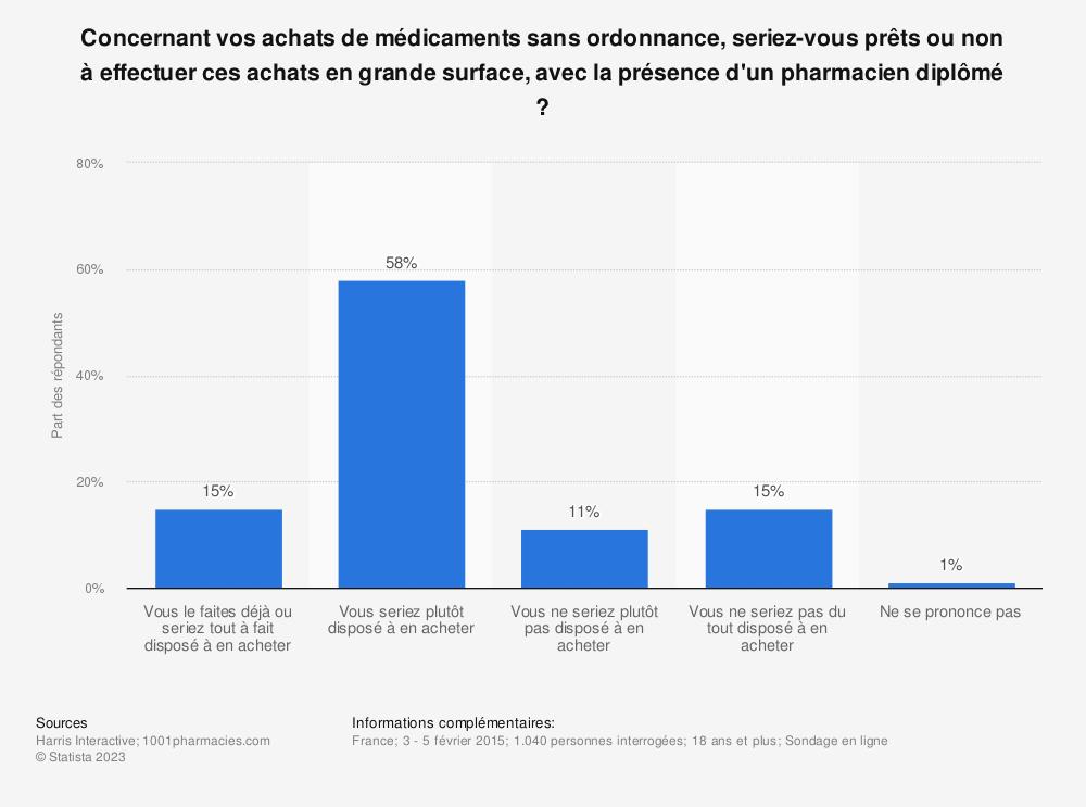 Statistique: Concernant vos achats de médicaments sans ordonnance, seriez-vous prêts ou non à effectuer ces achats en grande surface, avec la présence d'un pharmacien diplômé ? | Statista