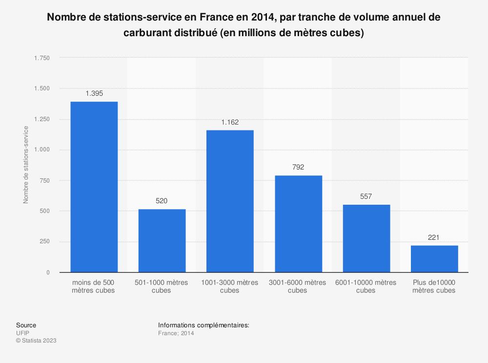 Statistique: Nombre de stations-service en France en 2014, par tranche de volume annuel de carburant distribué (en millions de mètres cubes) | Statista
