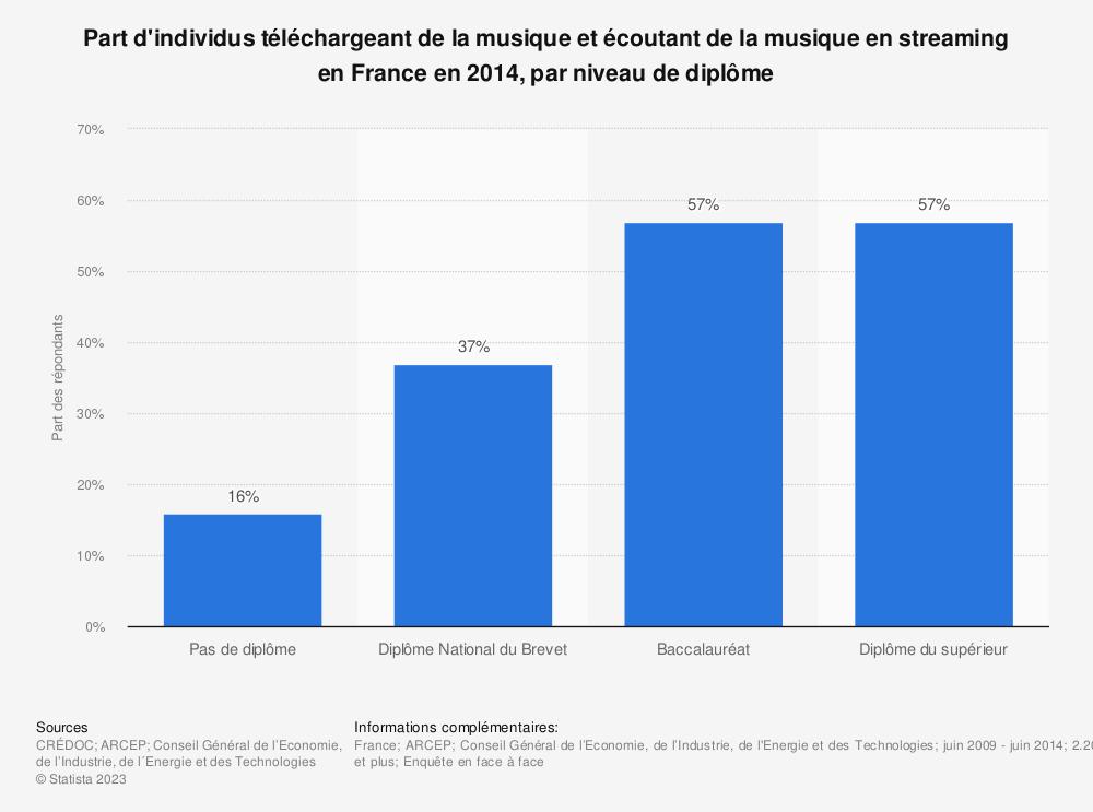 Statistique: Part d'individus téléchargeant de la musique et écoutant de la musique en streaming en France en 2014, par niveau de diplôme | Statista