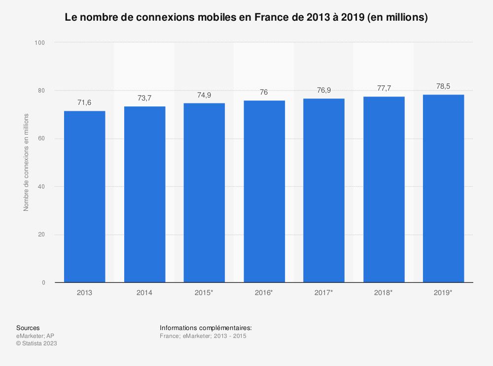 Statistique: Le nombre de connexions mobiles en France de 2013 à 2019 (en millions) | Statista