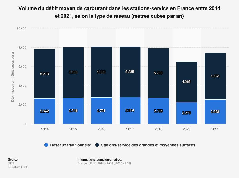 Statistique: Volume du débit moyen de carburant dans les stations-service en France entre 2014 et 2017, selon le type de réseau (mètres cubes par an) | Statista