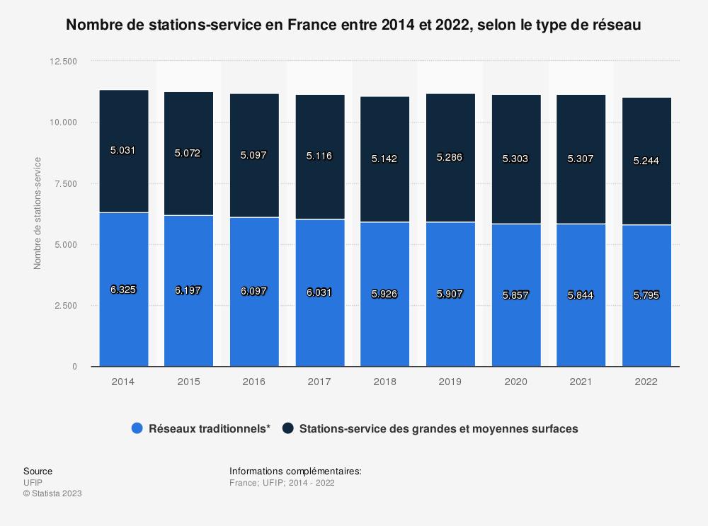 Statistique: Nombre de stations-service en France entre 2014 et 2018, selon le type de réseau | Statista