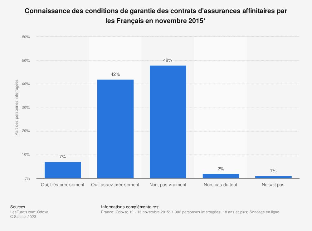 Statistique: Connaissance des conditions de garantie des contrats d'assurances affinitaires par les Français en novembre 2015* | Statista