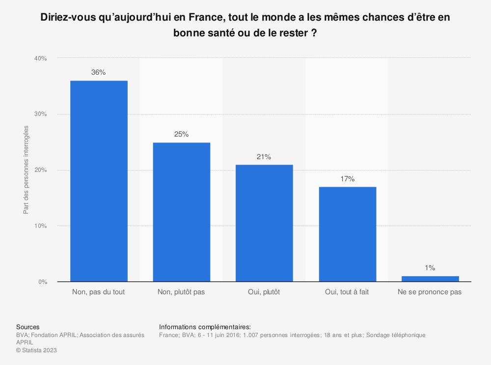 Statistique: Diriez-vous qu'aujourd'hui en France, tout le monde a les mêmes chances d'être en bonne santé ou de le rester ? | Statista