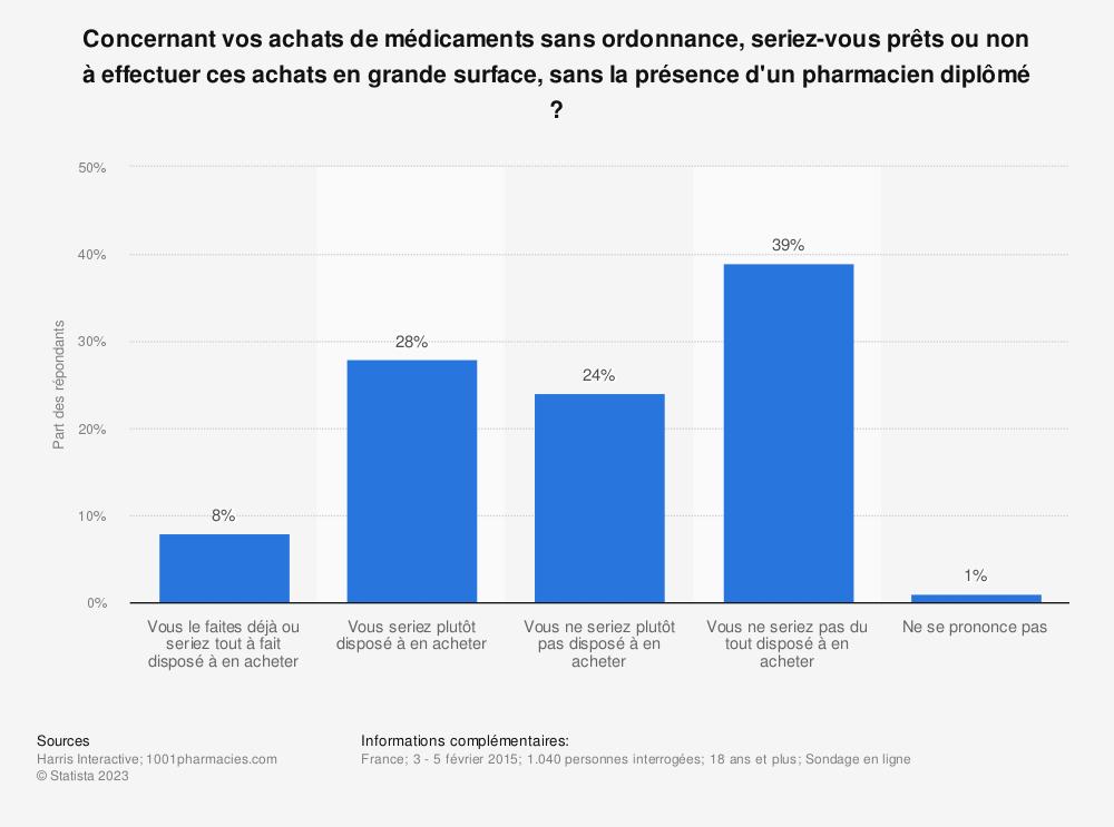 Statistique: Concernant vos achats de médicaments sans ordonnance, seriez-vous prêts ou non à effectuer ces achats en grande surface, sans la présence d'un pharmacien diplômé ? | Statista