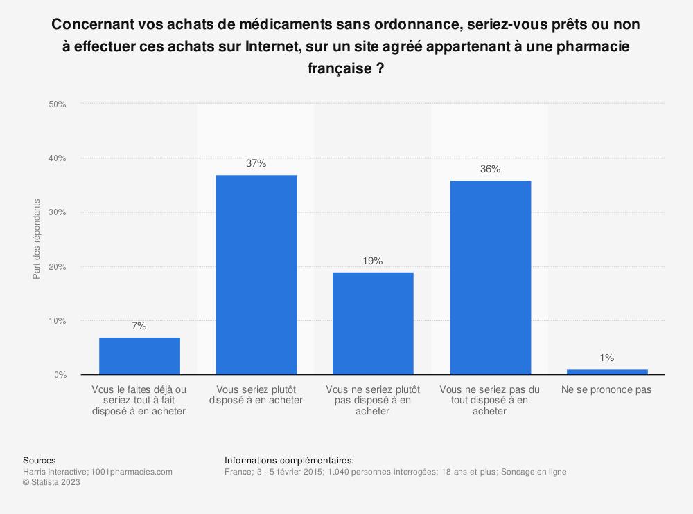 Statistique: Concernant vos achats de médicaments sans ordonnance, seriez-vous prêts ou non à effectuer ces achats sur Internet, sur un site agréé appartenant à une pharmacie française ? | Statista