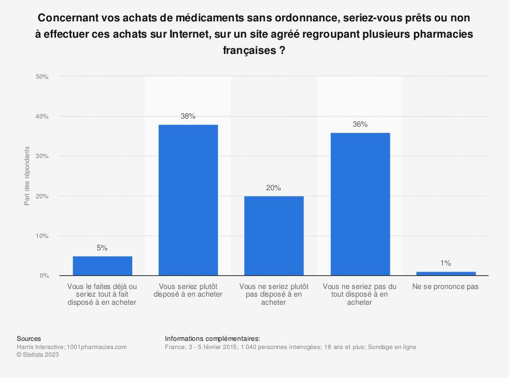 Statistique: Concernant vos achats de médicaments sans ordonnance, seriez-vous prêts ou non à effectuer ces achats sur Internet, sur un site agréé regroupant plusieurs pharmacies françaises ? | Statista