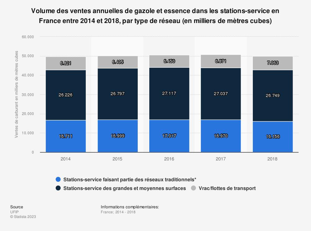 Statistique: Volume des ventes annuelles de gazole et essence dans les stations-service en France entre 2014 et 2018, par type de réseau (en milliers de mètres cubes) | Statista